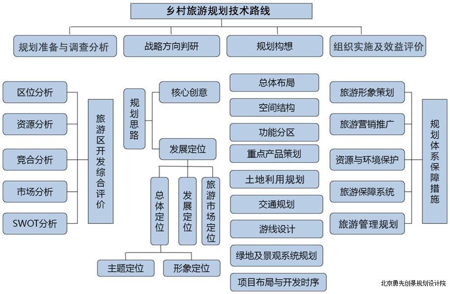 指定目标的步骤分析图