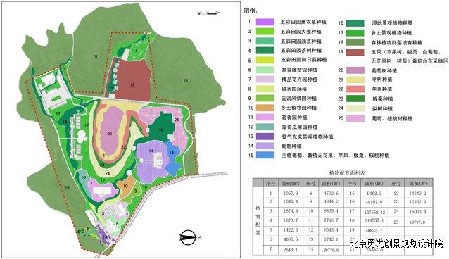 威海市舜元生态农业观光园控制性详细规划